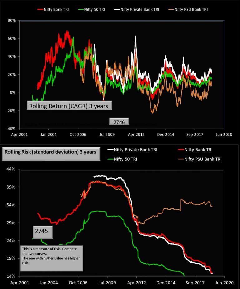 Nifty vs Nifty PSU Bank vs Nifty Private Bank 3Y rolling returns and rolling risk