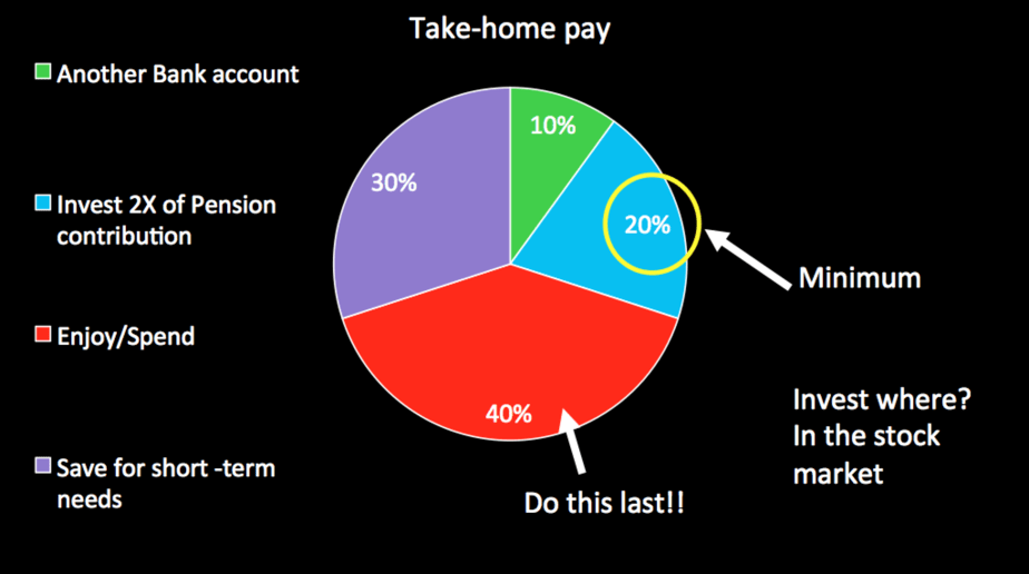 Take home pie chart after six months