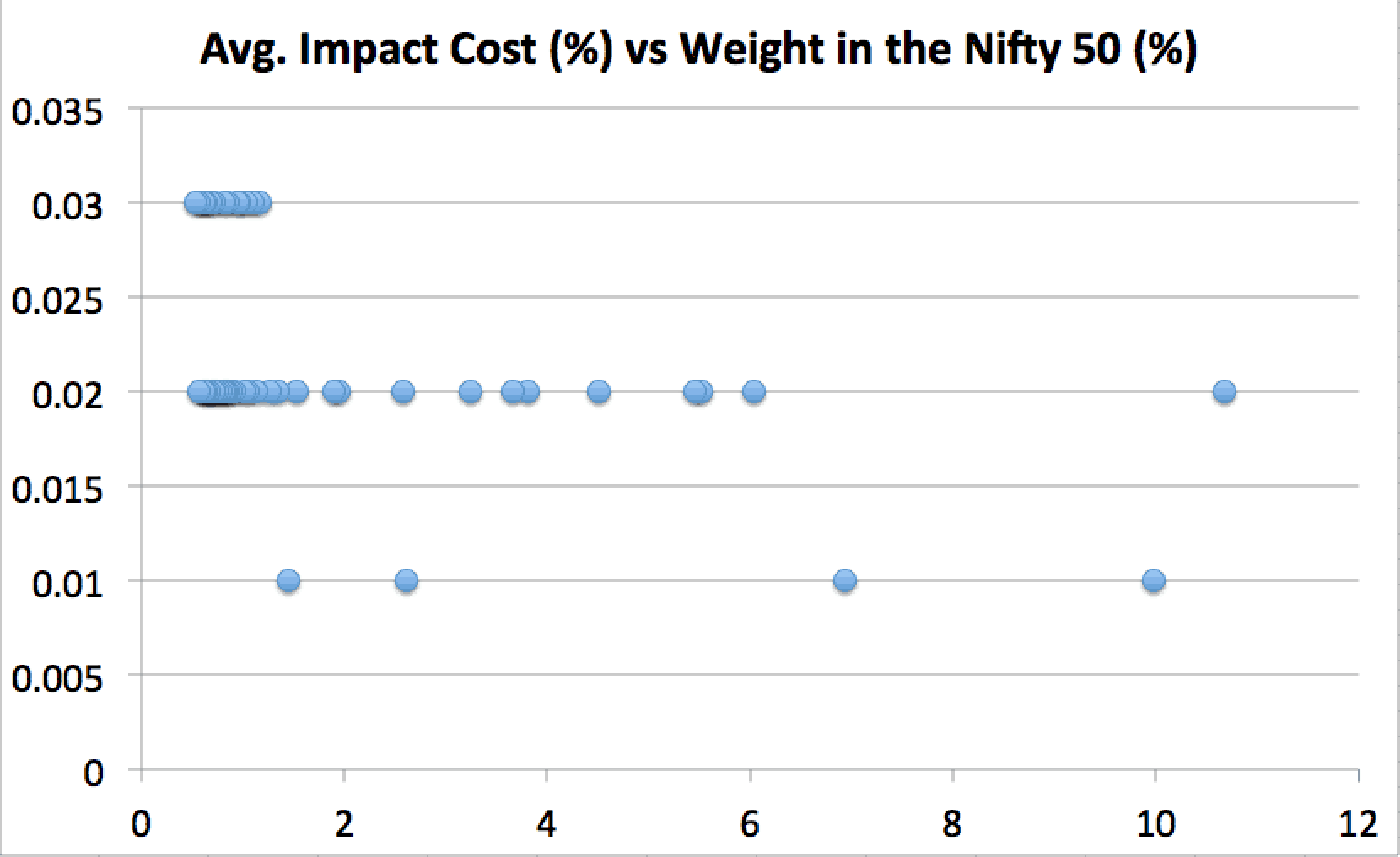 mpact cost of Nifty 50 stocks (March 2019) vs weightage