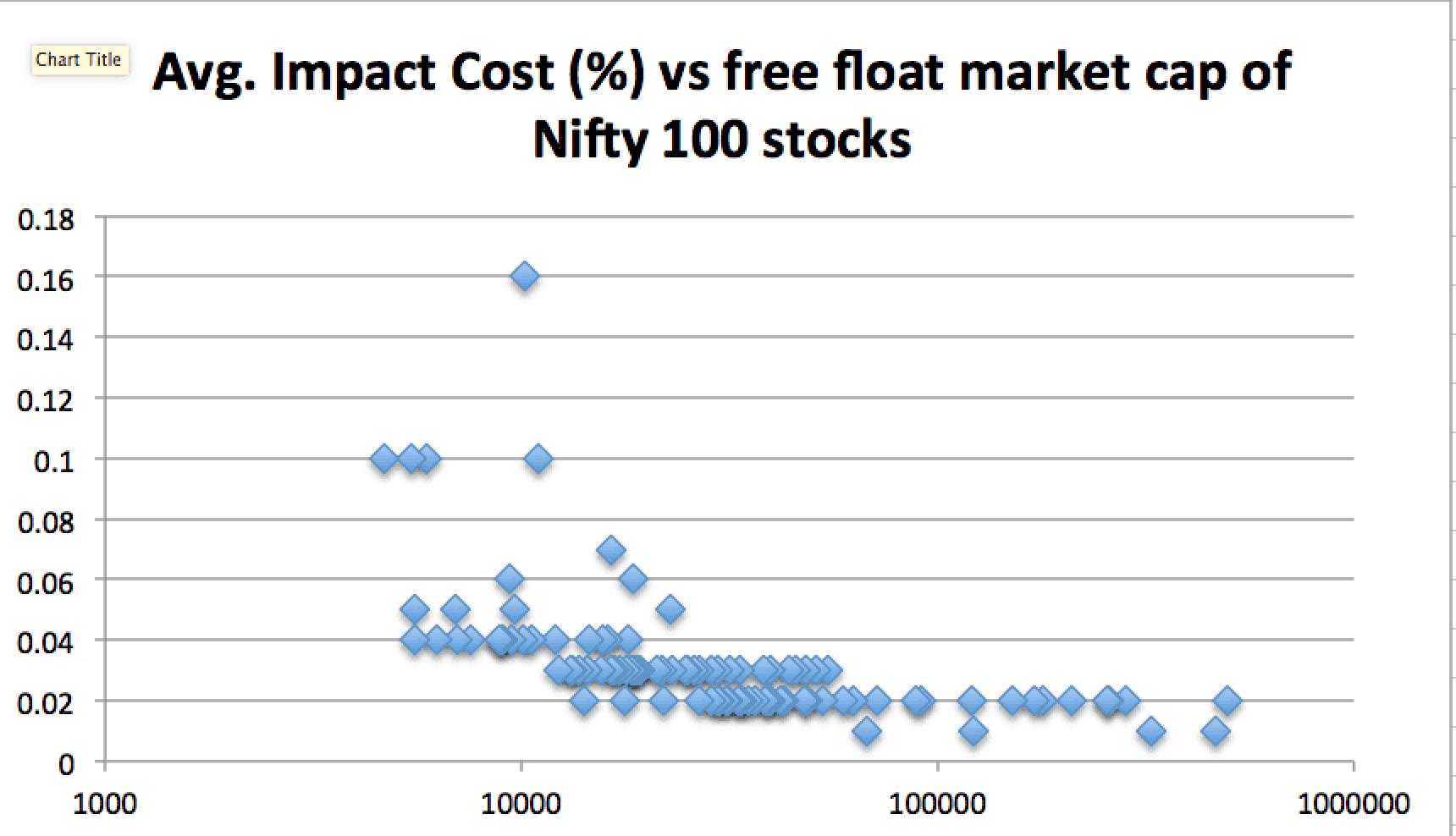 Impact cost vs Free float market cap of NIfty 100 stocks