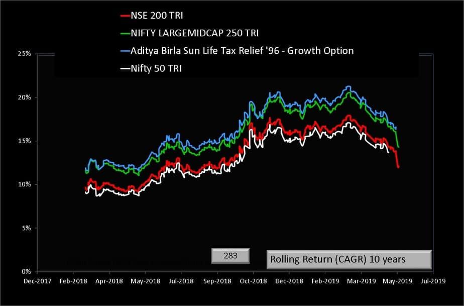 Aditya Birla Sun Life Tax Relief 96 Fund vs bemchmark indices ten year rolling return