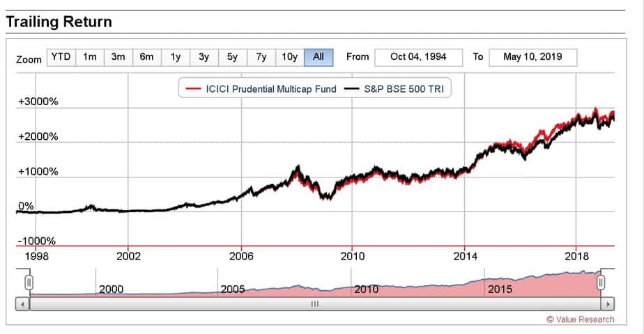 ICICI Prudential Multicap Fund since inception performance
