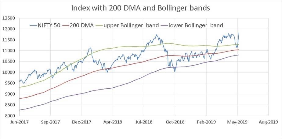 Nifty Valuation Tool screenshots Bollinger Bands