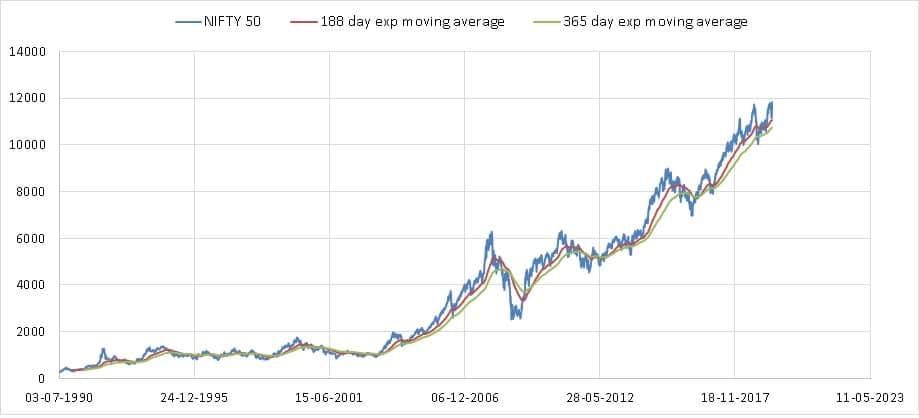 Nifty Valuation Tool screenshots EMA full