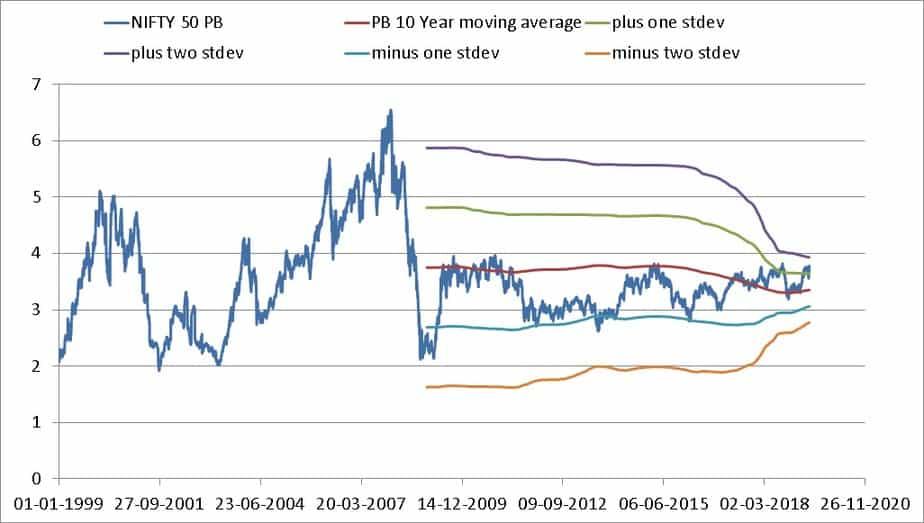 Nifty Valuation Tool screenshots PB and 10 year moving average