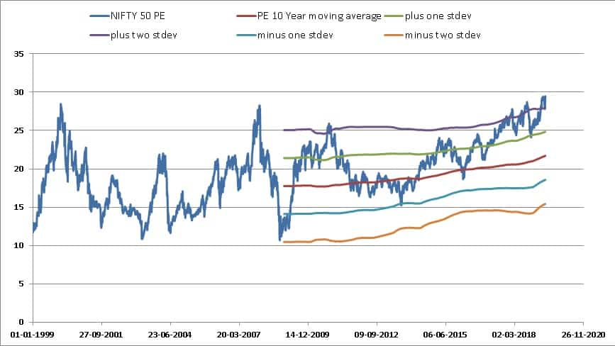 Nifty Valuation Tool screenshots PE and 10 year moving average