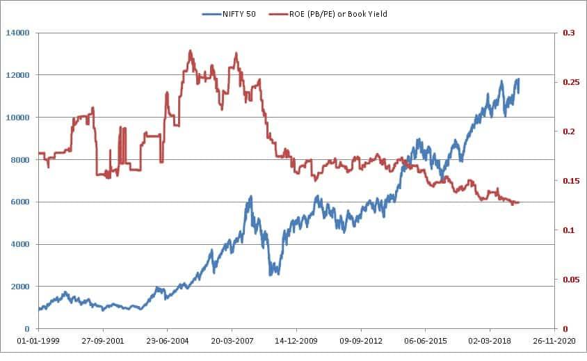 Nifty Valuation Tool screenshots ROE Book Yield