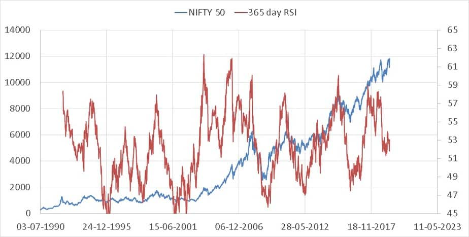 Nifty Valuation Tool screenshots Relative Strength Indicator