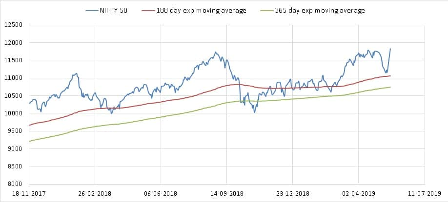 Nifty Valuation Tool screenshots exponential moving averages