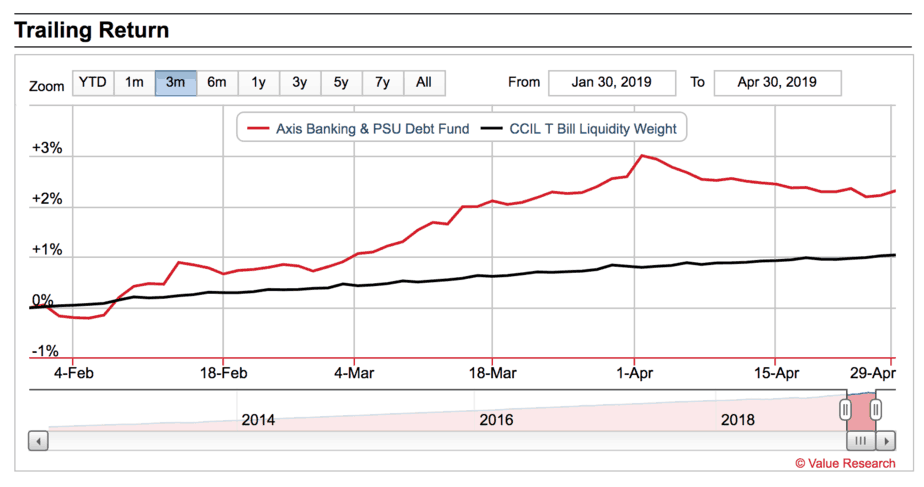 Axis Banking & PSU Debt Fund