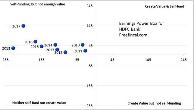 Earnings Power Box for HDFC Bank