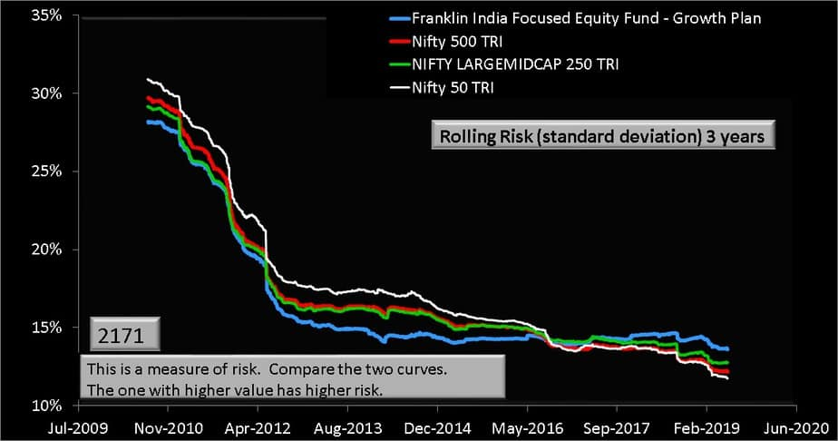 Franklin India Focused Equity Fund 3 year rolling risk