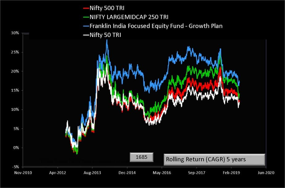 Franklin India Focused Equity Fund 5 year rolling return