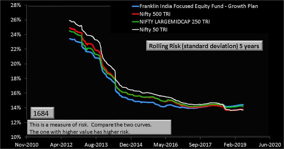 Franklin India Focused Equity Fund 5 year rolling risk