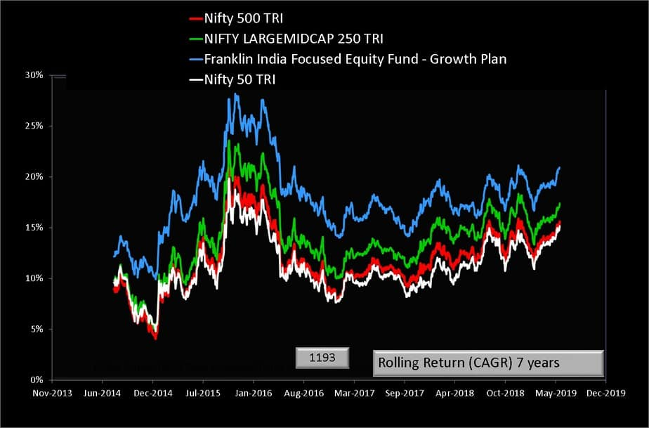 Franklin India Focused Equity Fund 7 year rolling return