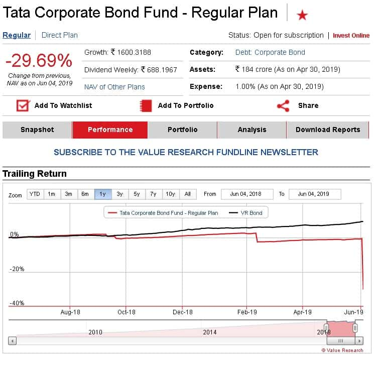 Tata Corporate Bond Fund NAV Fall due to DHFL Crisis