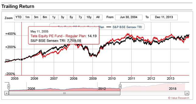 Tata Equity PE fund first nine year performance