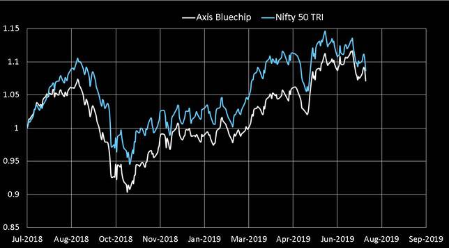 Axis Bluechip Fund Last one year Performance vs Nifty 50 TRI