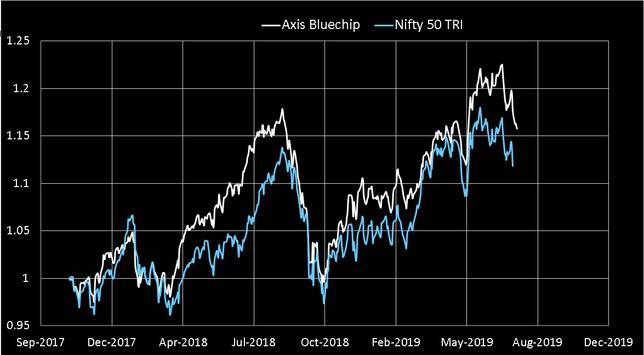 Axis Bluechip Fund Performance since Nov 2017 vs Nifty 50 TRI