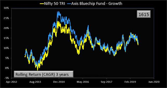 Axis Bluechip Fund three year rolling return comparison with Nifty 50 TRI