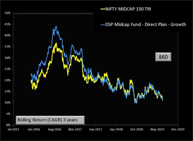 DSP Midcap fund three year rolling return performance