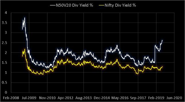 Nifty 50 Value 20 Div Yield vs Nifty 50 Div Yield