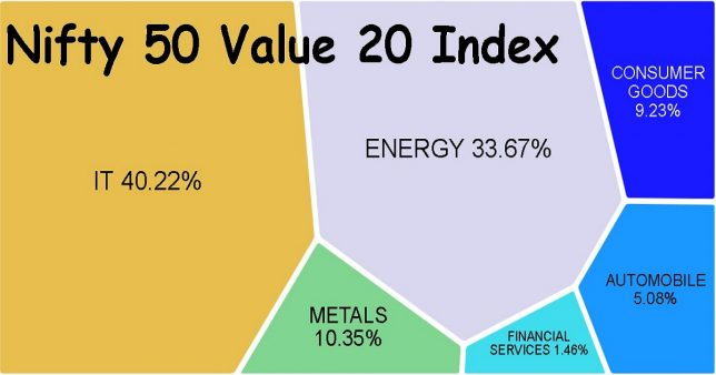 Nifty 50 Value 20 Index composition as on July 2019