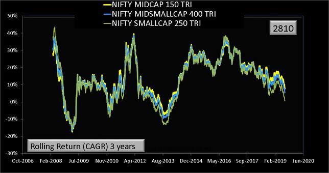 Nifty Midsmallcap 400 index vs Nifty Midcap 150 Index vs Nifty Smallcap 250 Index 3 year rolling returns data