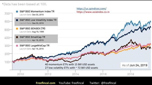 momentum and low volatility stock investing in India slide 3