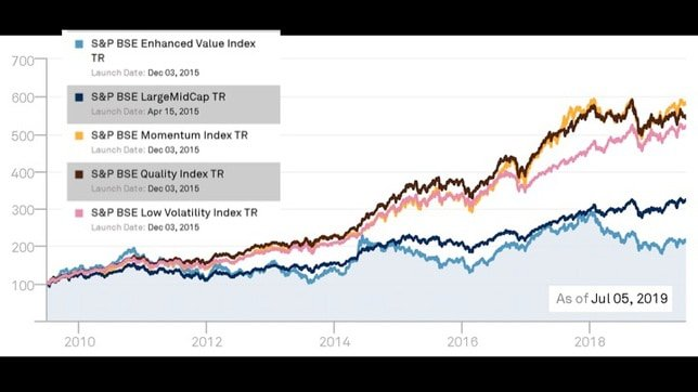 momentum and low volatility stock investing in India slide 8