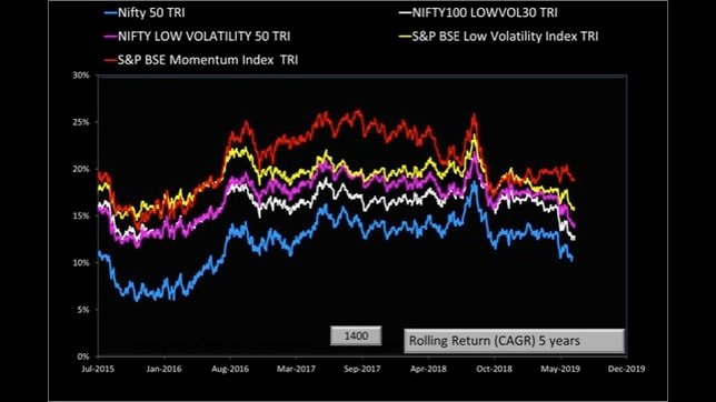 momentum and low volatility stock investing in India slide 23
