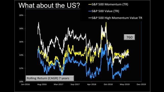 momentum and low volatility stock investing in India slide 32