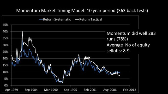 momentum and low volatility stock investing in India slide 34