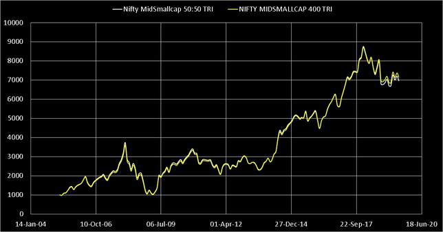 index with 50 percent midcap and 50 smallcaps