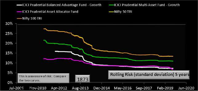 ICICI Asset Allocator Fund Rolling Risk comparison with other funds over five years