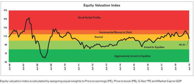 ICICI Equity Valuation Index