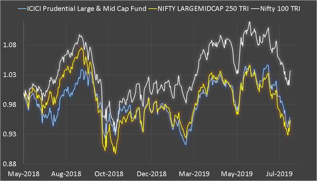 ICICI Prudential Large & Mid Cap Fund Performance since May 2018