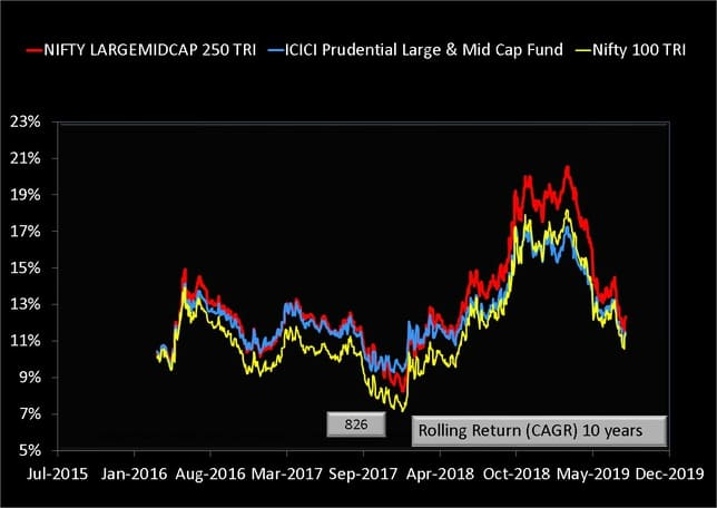 ICICI Prudential Large & Mid Cap Fund Ten Year Rolling Return Data