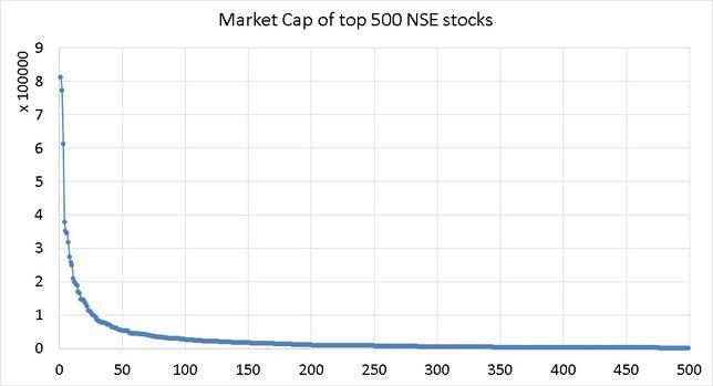 Market Capitalization of Top 500 NSE Stocks June 2019