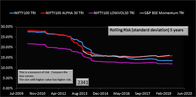 NIFTY100 Alpha 30 Index vs BSE Momentum Index Five year rolling risk