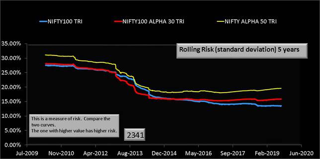NIFTY100 Alpha 30 TRI vs Nifty 100 TRI vs NIFTY Alpha 50 five year rolling risk