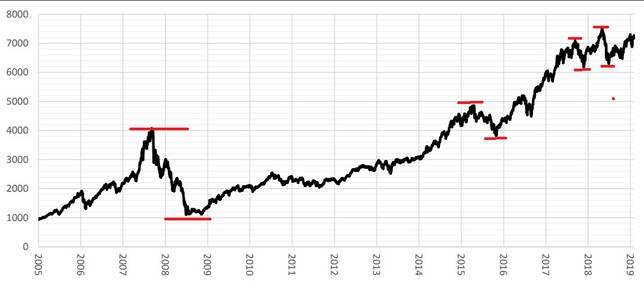 NIFTY100 Alpha 30 index Price movement