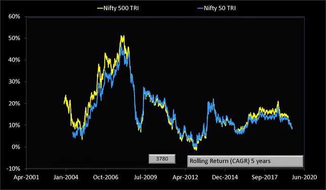 Nifty 500 vs Nifty 50 total return indices five year rolling return data