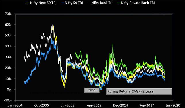 Nifty Bank Index vs Nifty Privte Bank Index vs Nifty 50 vs Nifty Next 50 Rolling Returns over five years