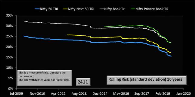 Nifty Bank Index vs Nifty Privte Bank Index vs Nifty 50 vs Nifty Next 50 Rolling Risk or standard deviation over ten years