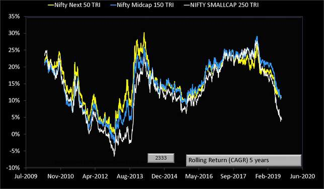 Nifty Smallcap 250 vs Nifty Next 50 vs Nifty Midcap 150 five year rolling returns chart