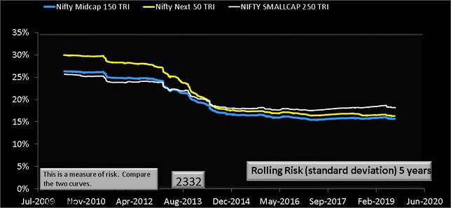 Nifty Smallcap 250 vs Nifty Next 50 vs Nifty Midcap 150 five year rolling risk or standard deviation chart