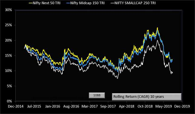 Nifty Smallcap 250 vs Nifty Next 50 vs Nifty Midcap 150 ten year rolling returns chart
