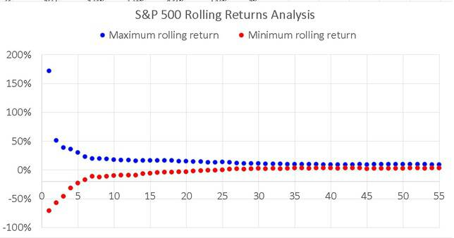 S & P-500-Rolling-Return-Max-Min-Return-Analysis-full-data-set