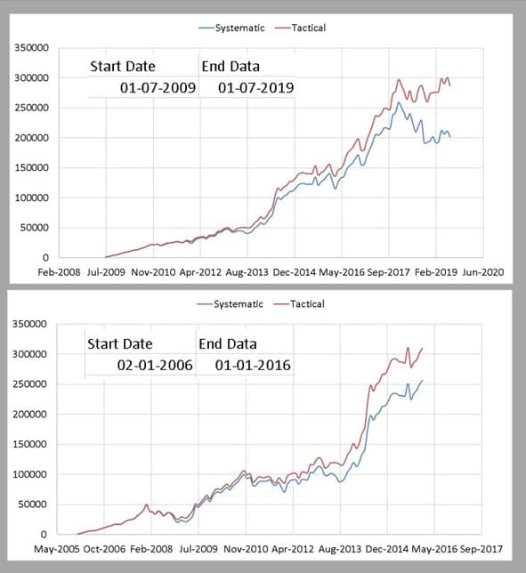 profit booking from small cap funds using single ten month moving average: portfolio growth examples